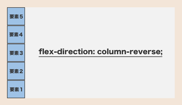 flex-direction: column-reverse;