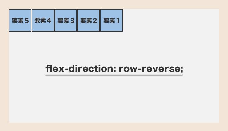 flex-direction: row-reverse;