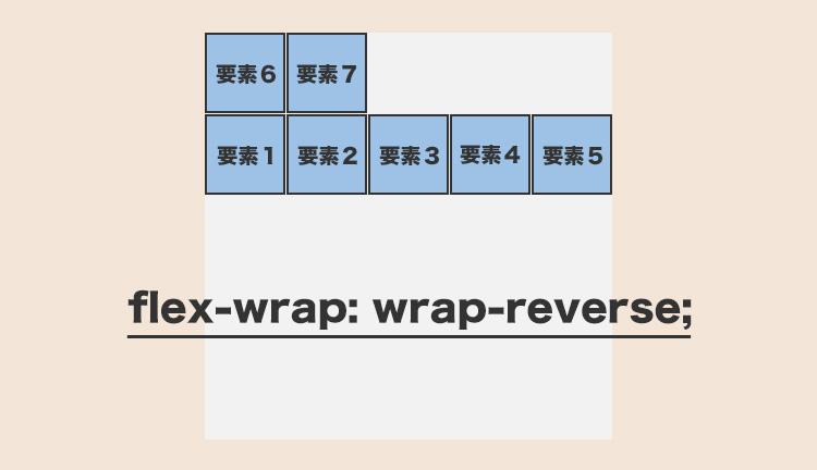 flex-wrap: wrap-reverse;