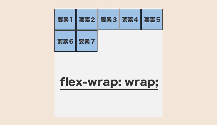 flex-wrap: wrap;