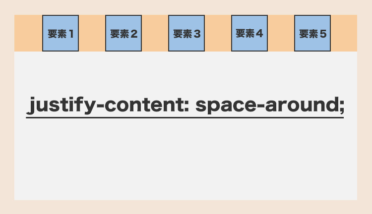justify-content: space-around;