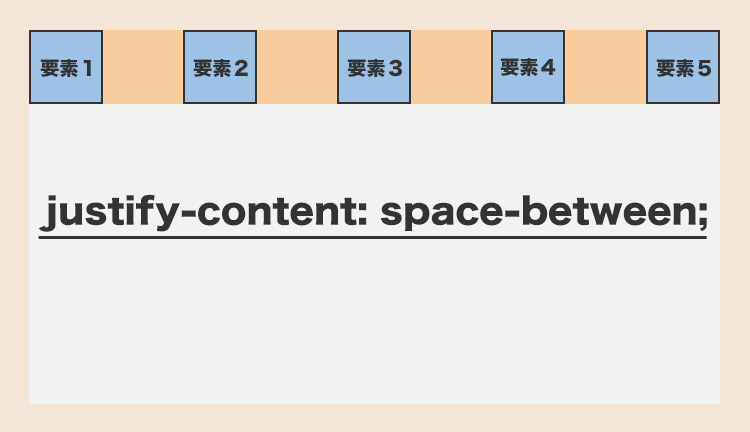 justify-content: space-between;