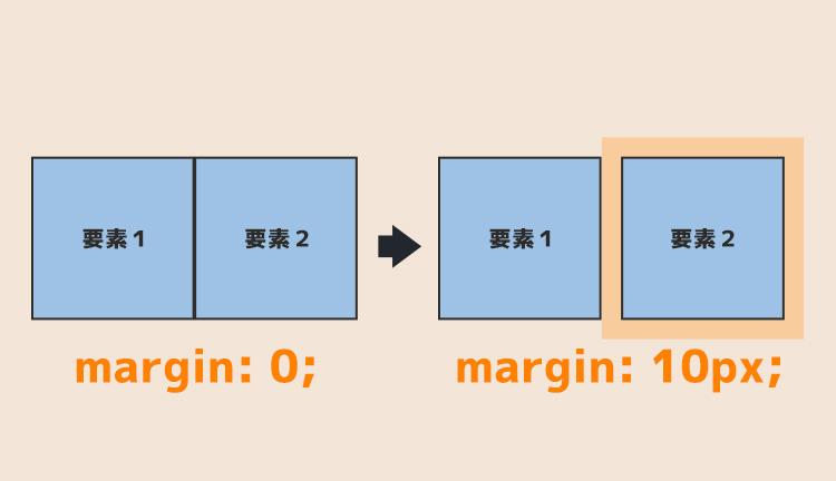 marginの例