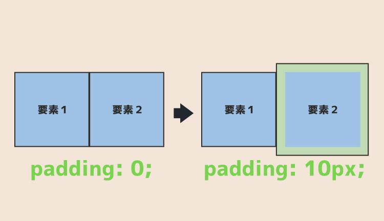 paddingの例
